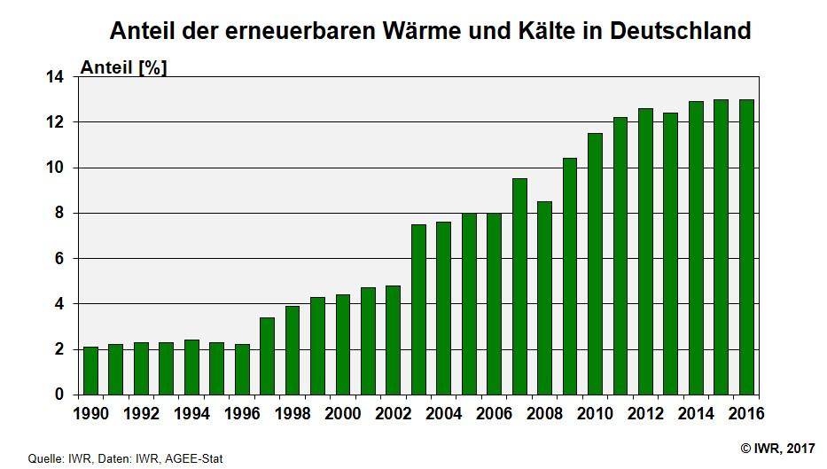 anteil regenerative energie deutschland